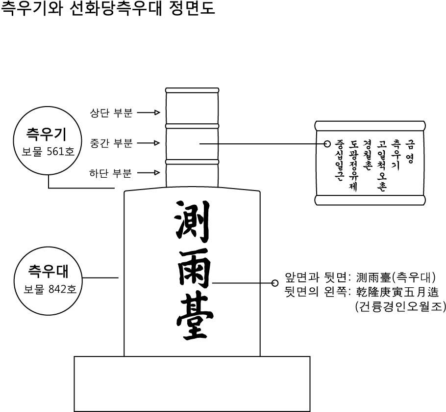 선화당측우대-구조.jpg