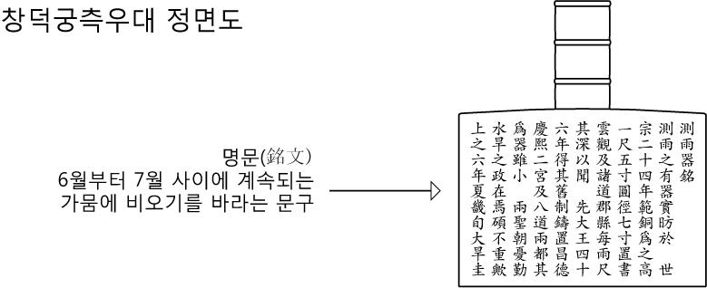 창덕궁측우대-구조.jpg